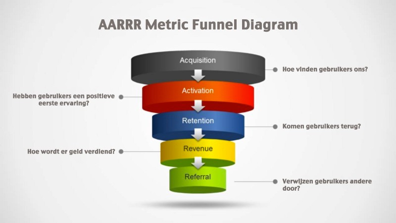 AARRR Metrics Funnel Diagram — image by: SlideModel & Klein Media