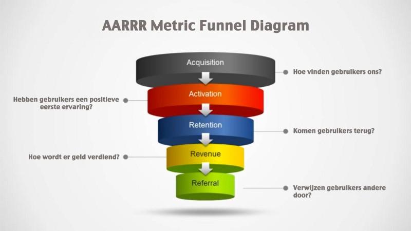 AARRR Metrics Funnel Diagram—image by: SlideModel & Klein Media